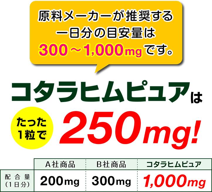 原料メーカーが推奨する一日の目安量は300mg〜1,000mgです コタラヒムピュアはたった1粒で250mg!