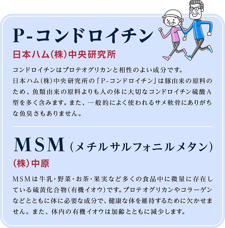 P-コンドロイチン 日本ハム(株)中央研究所 コンドロイチンは軟骨に存在するネバネバとした弾力成分で、ムコ多糖類の一種。日本ハム(株)中央研究所の「P-コンドロイチン」は豚由来の原料のため、魚類由来の原料よりも人の体に大切なコンドロイチン硫酸A型を多く含みます。また、一般的によく使われるサメ軟骨にありがちな魚臭さもありません。 MSM(メチルサルフォニルメタン) (株)中原 MSMは牛乳・野菜・お茶・果実など多くの食品中に微量に存在している硫黄化合物(有機イオウ)です。体内ではMSMの形で関節軟骨、皮膚、髪、爪に多く含まれています。体内の有機硫黄は加齢とともに減少します。